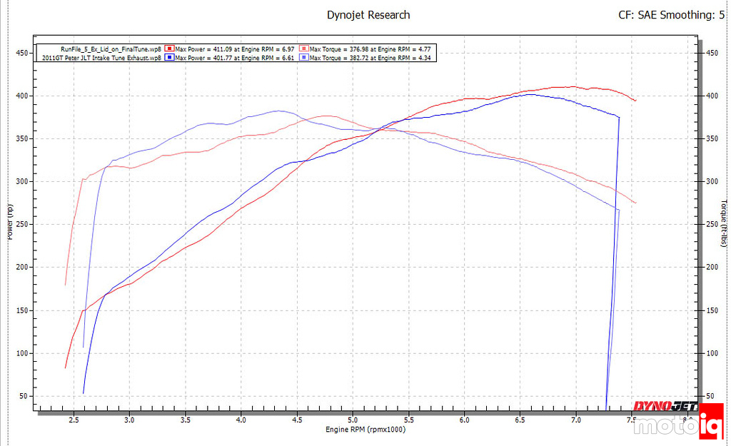 Gen 1 Coyote intake exhaust tune stock manifold vs 2018 manifold dyno