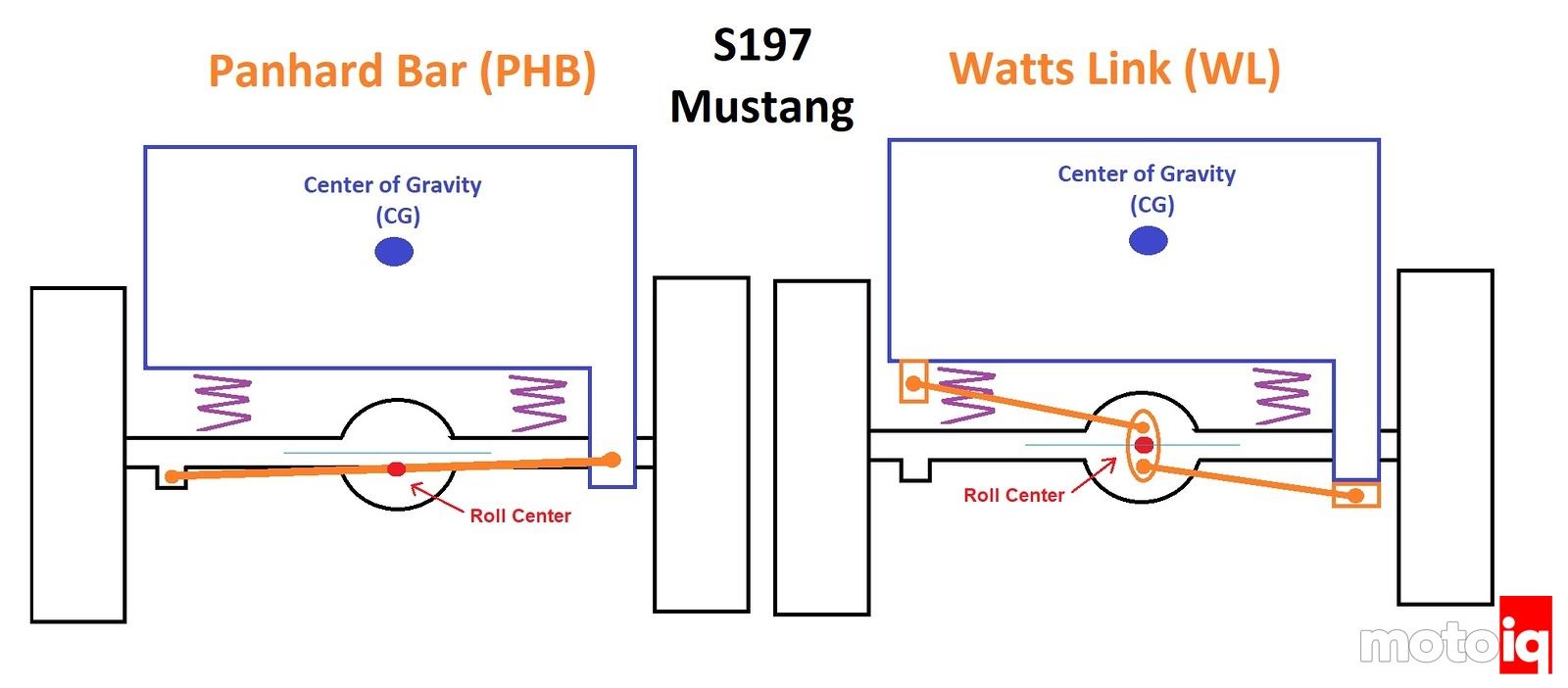 S197 Mustang Panhard Bar vs Watts Link