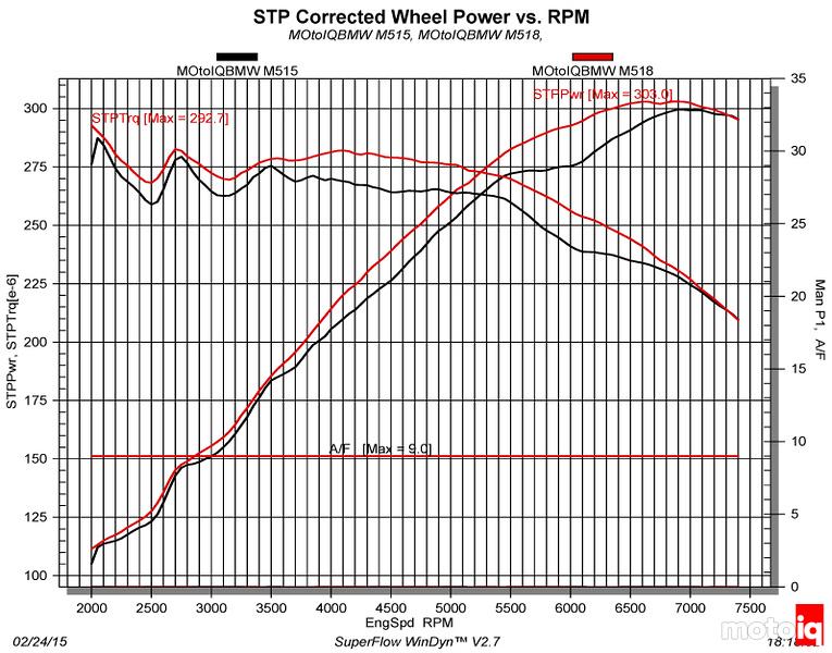 STP Corrected Wheel Power vs.