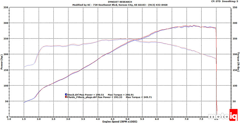 Worksheet. BMW E46 M3 Part 1 Introduction and initial dyno and acceleration