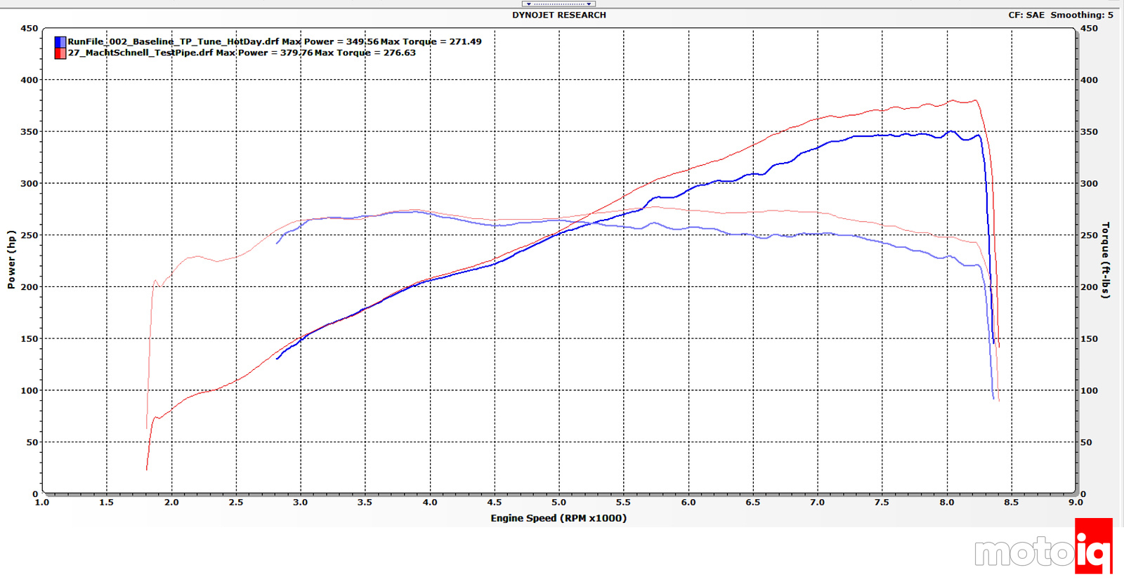 Project E90 M3 Baseline Hot dyno Pull vs cold Baseline