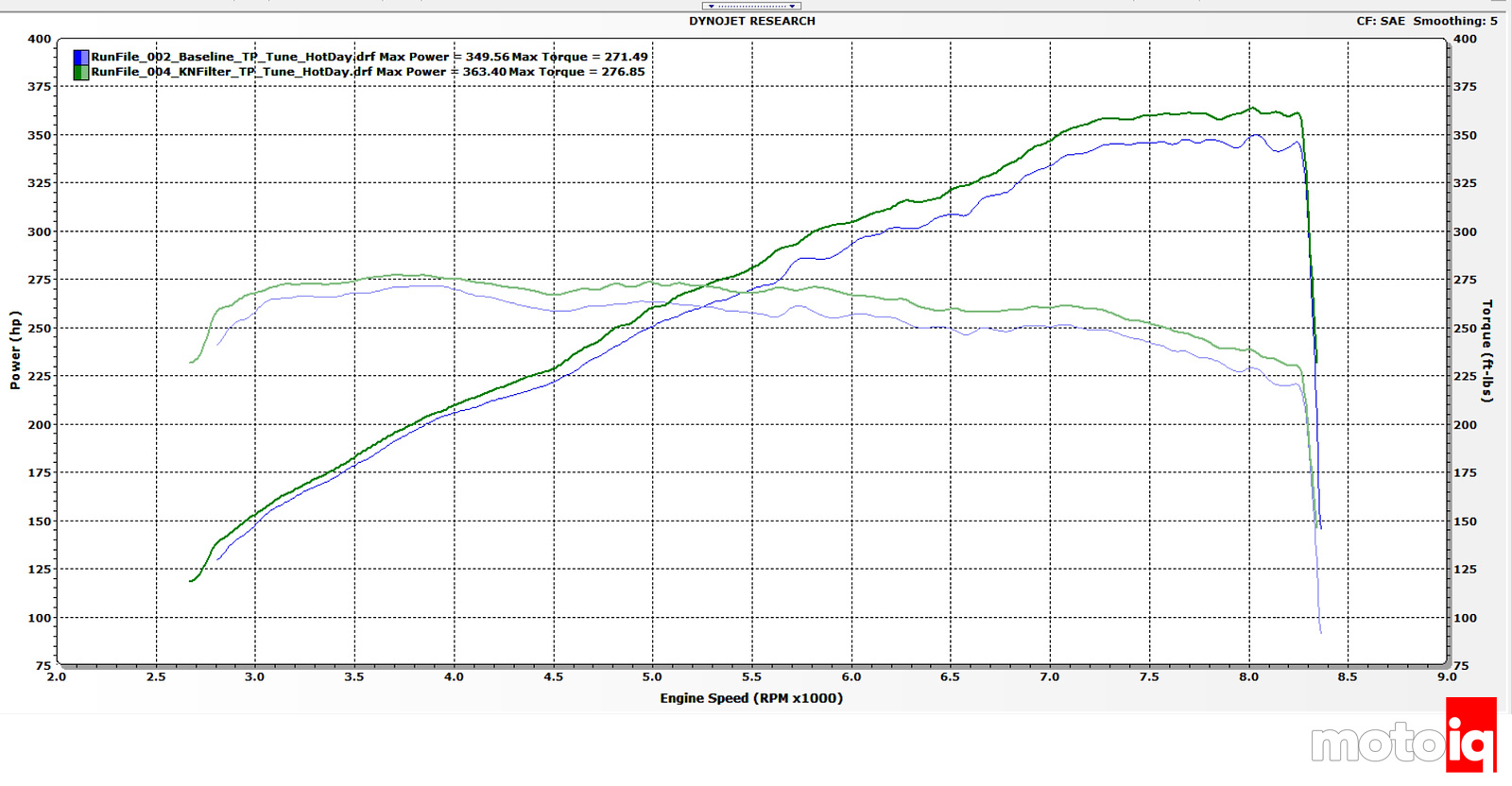 Project E90 M3 OEM vs K&N Filter back to back test