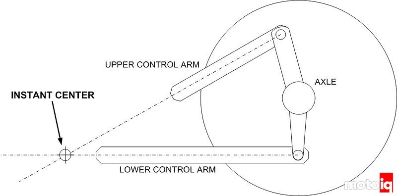 instant center diagram