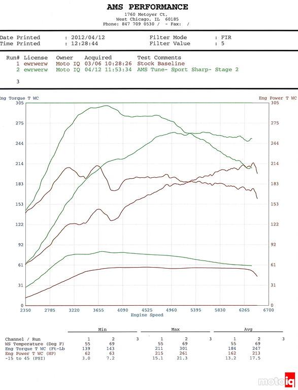 MotoIQ Project GR STi Stage 2 dyno AMS Mitch McKee