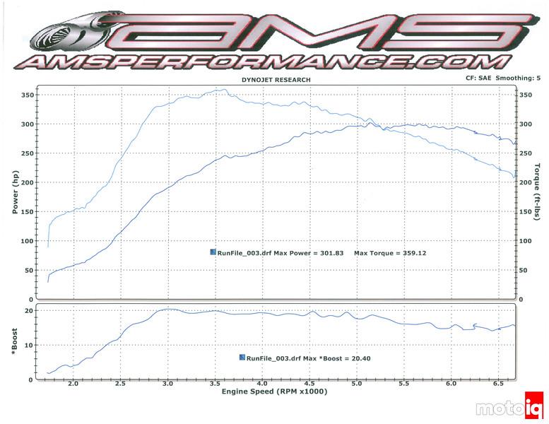 MotoIQ Project GR STi Stage 2+ dyno AMS COBB Tuning Mitch McKee