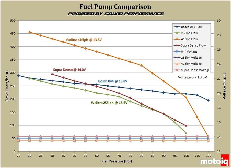 Pump Comparison Chart