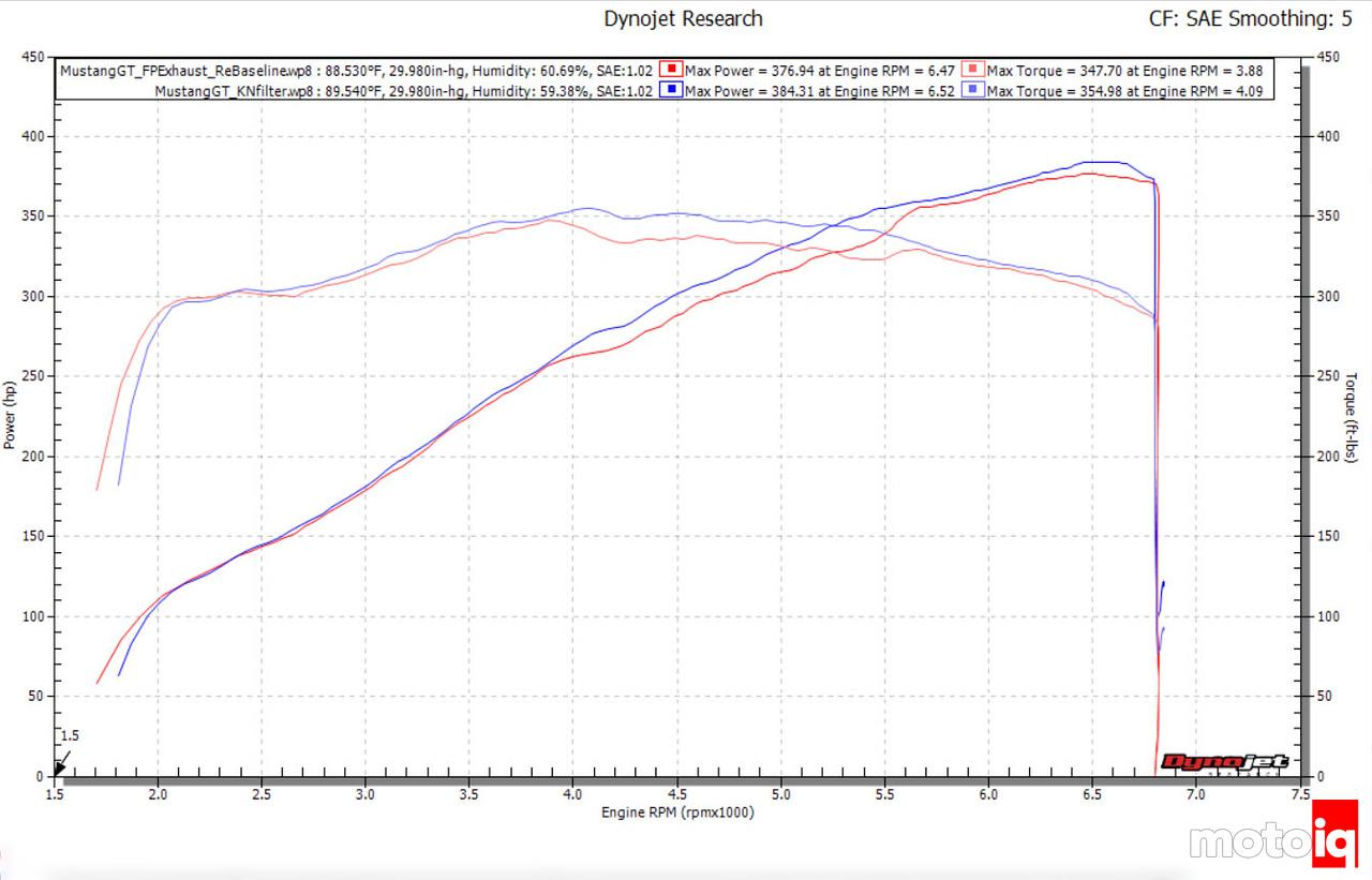 Mustang GT Stock vs K&N Filter Dyno