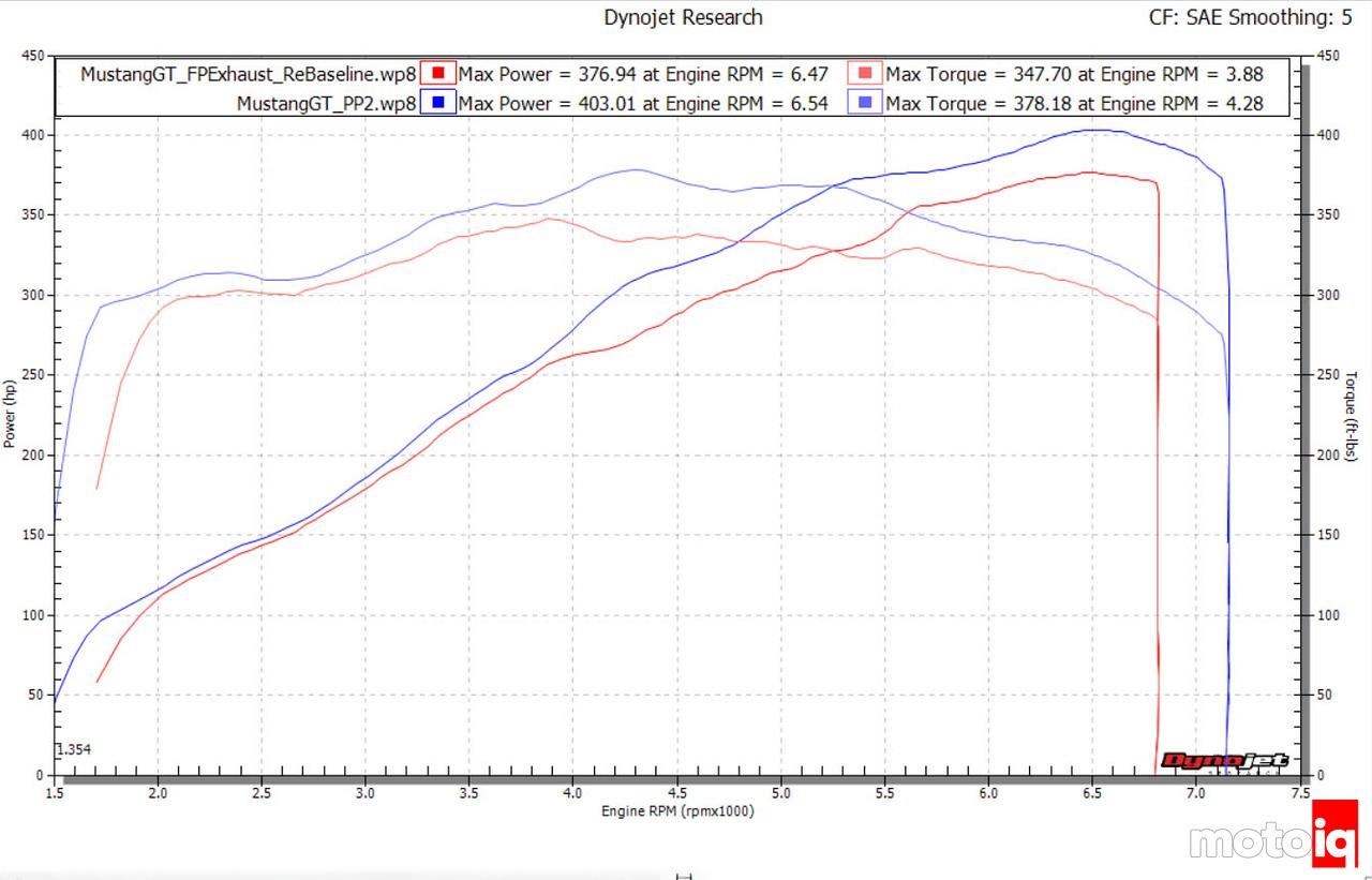 Mustang GT Stock vs Power Pack 2 PP2