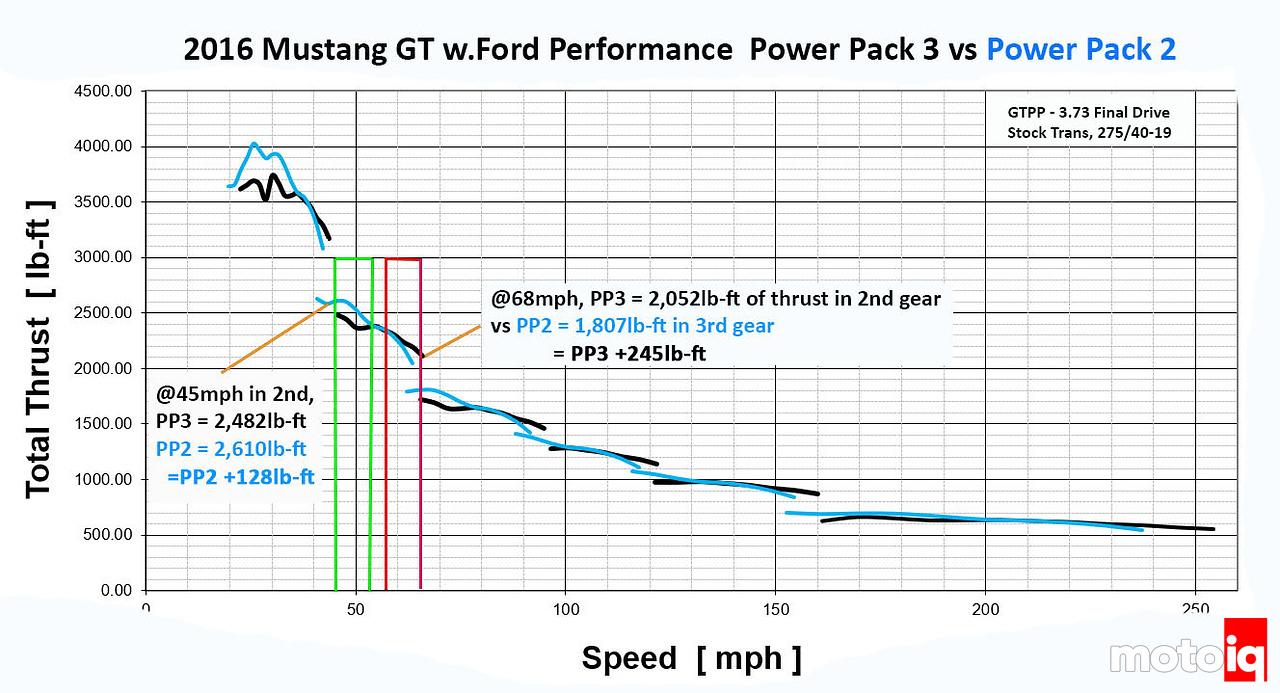 Thrust Curve Analysis PP3 vs PP2