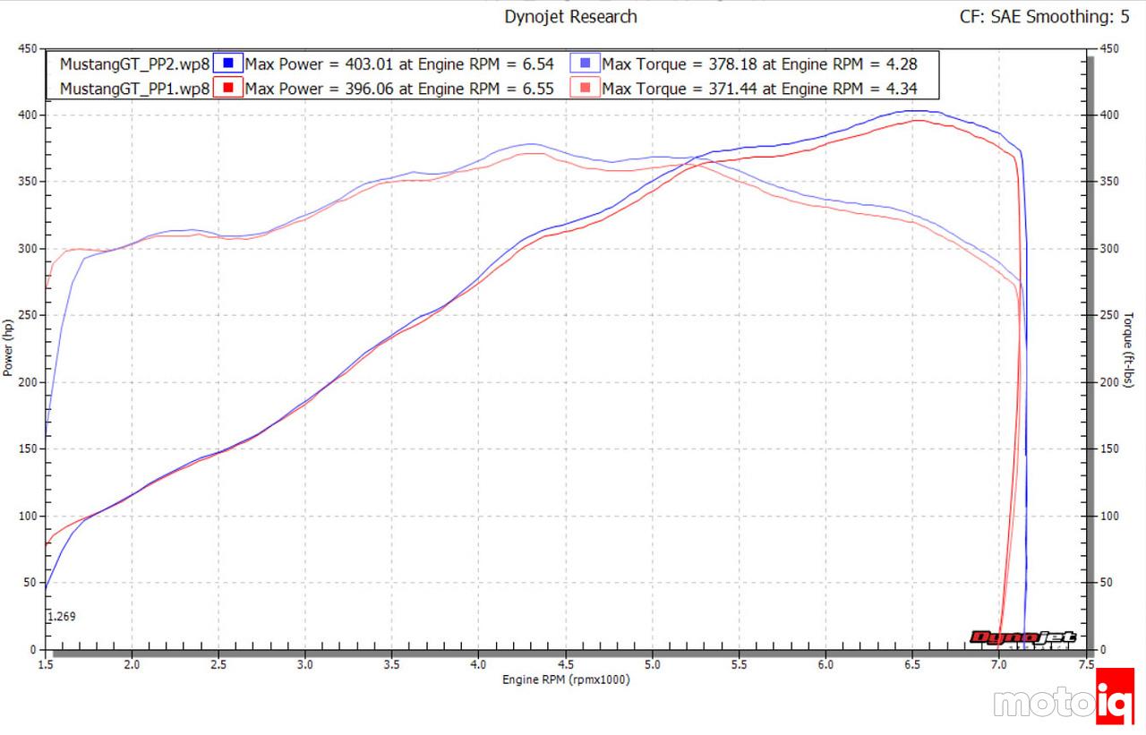 Mustang GT Power Pack 2 vs Power Pack 1