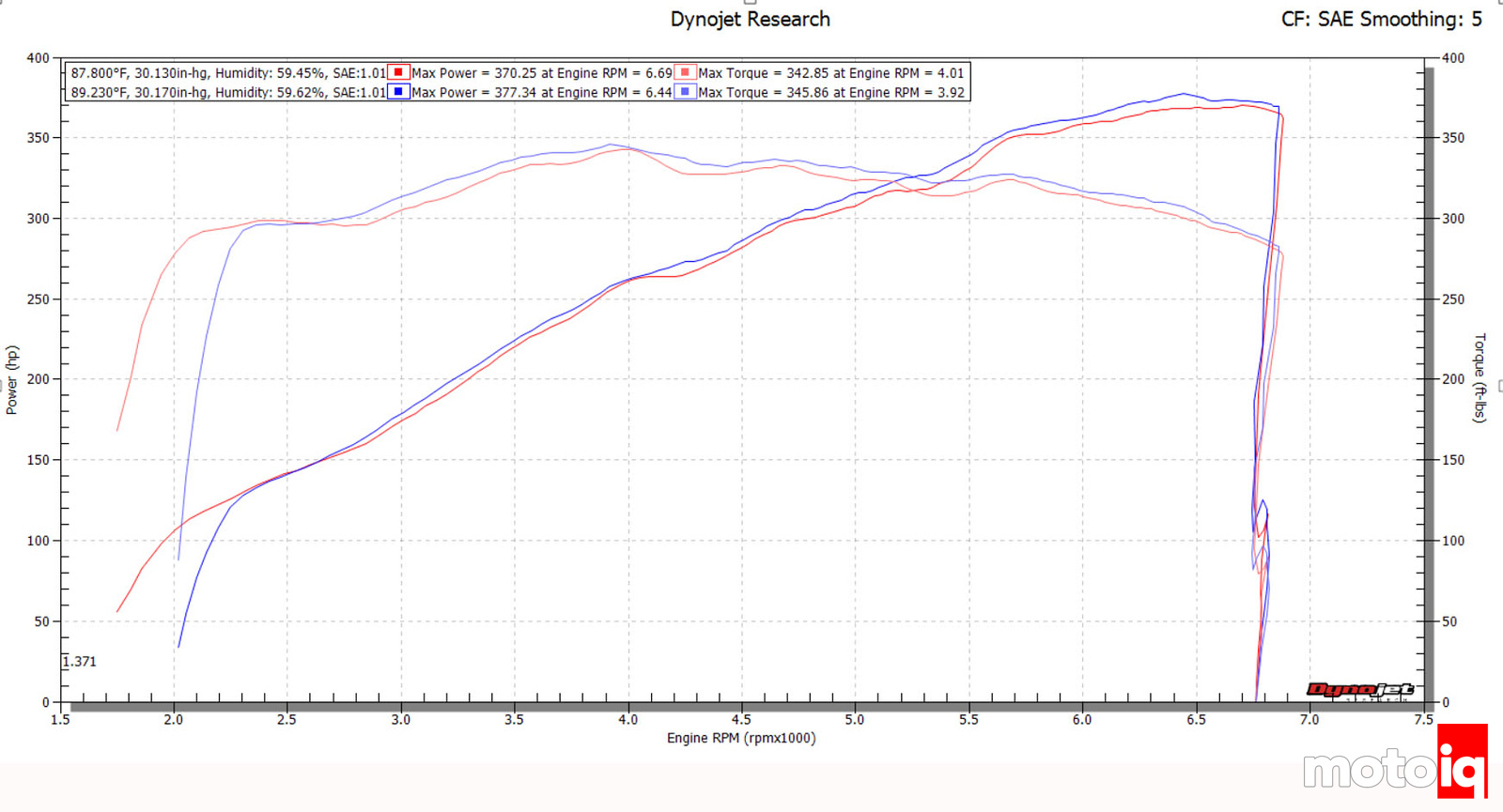 Ford Performance by Borla Touring Cat Back exhaust vs stock 2016 Mustang baseline