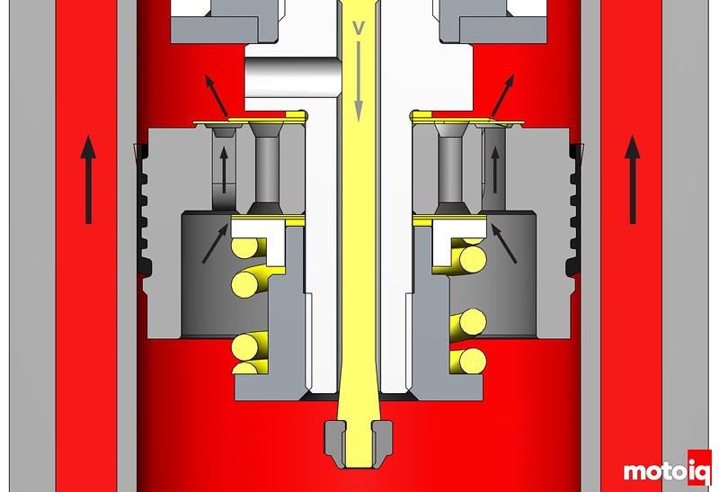 KW variant 3 shock piston fluid flow in compression
