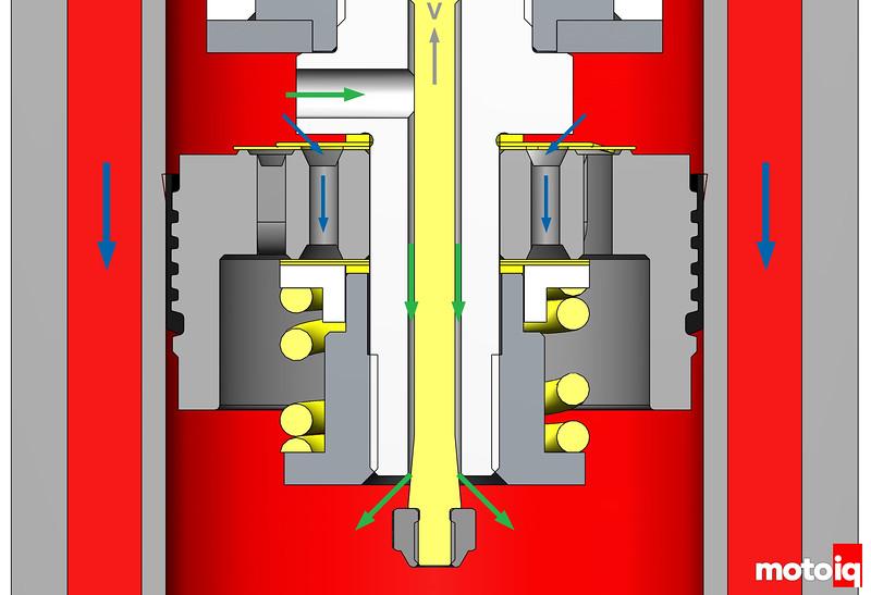 KW Variant III rebound fluid flow