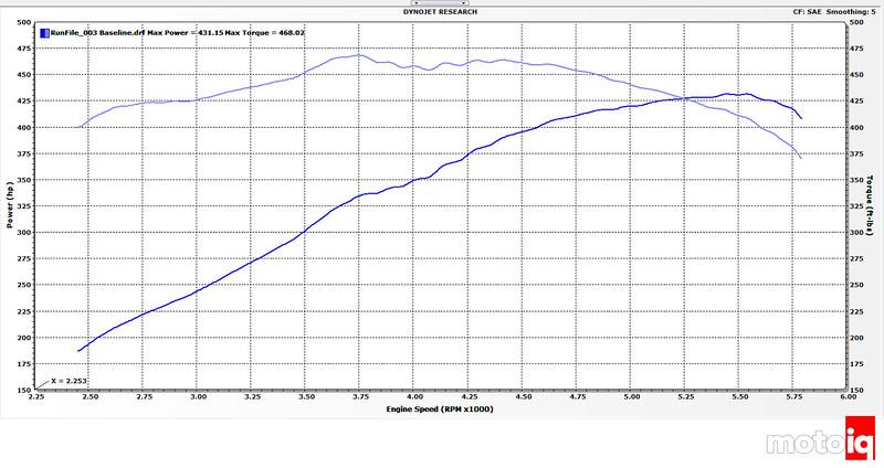 Stock 1997 Viper Dyno Baseline