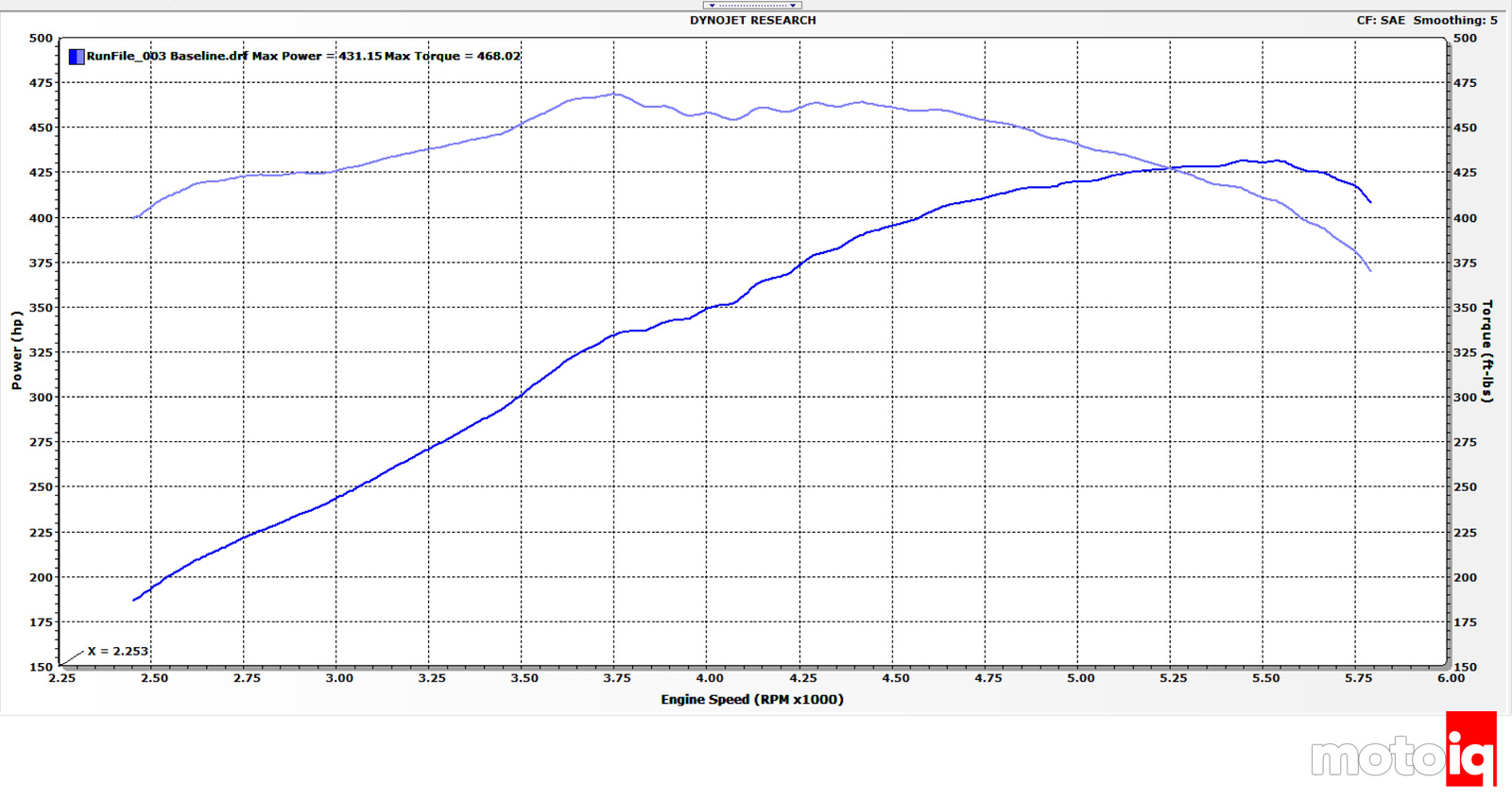 Viper GTS 1997 Stock Dyno Chart Baseline