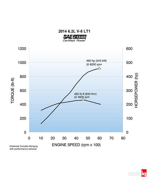 The Corvette Stingray's LT1 6.2L V8