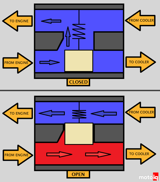 Project rotary fd rx 7 part 5 cooling oil and generating spark because we love making random technical drawings in ms paint so much here is a basic diagram showing how the earls oil thermostat works sciox Choice Image