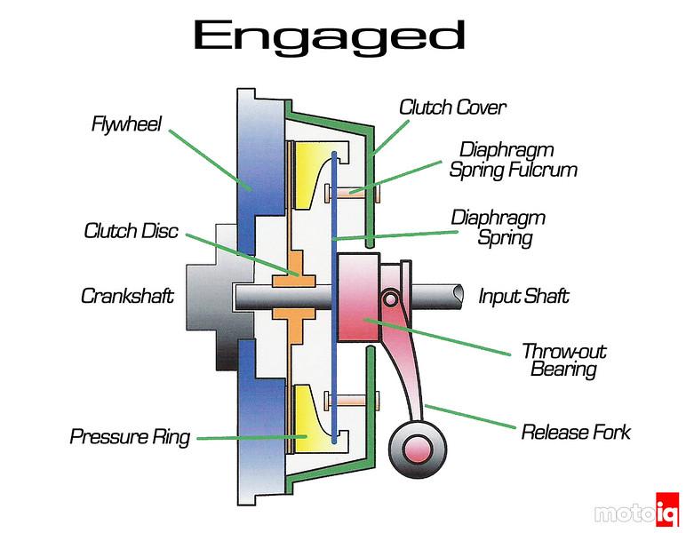 clutch diagram