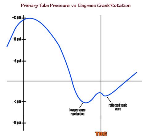 Header primary tube pressure vs degrees of crank rotation