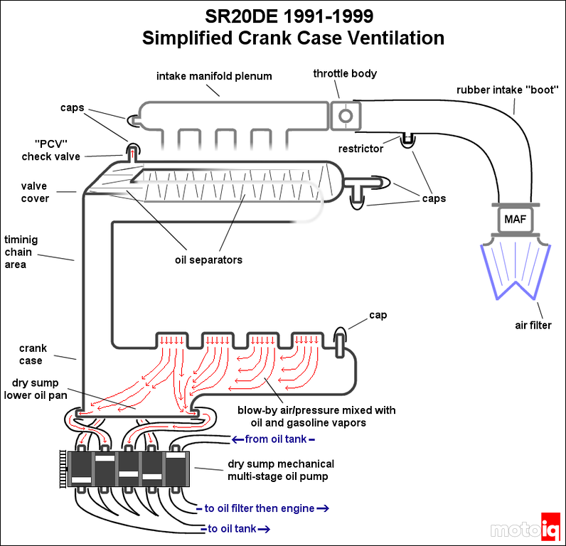 crankcase ventilation explained n a edition using a dry sump oiling system to ventilate the crankcase on 1991 1999 engines