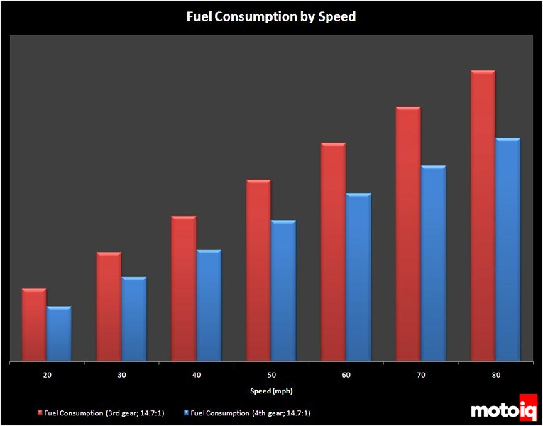 Fuel consumption by speed