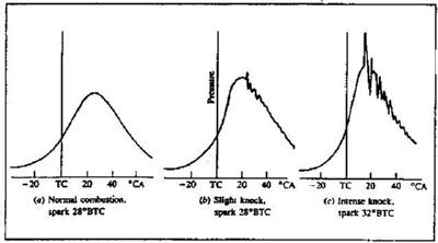 Detonation cylinder pressure