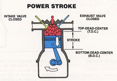the power stroke
