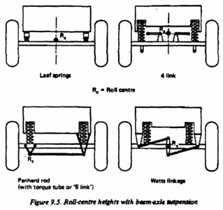 The Ultimate Guide to Suspension and Handling: It's All in the ... on golf cart long travel suspension, golf cart limited slip differential, golf cart fiberglass body, golf cart lithium ion battery, golf cart 4 link suspension, golf cart roof rails, golf cart trailer hitch, golf cart air conditioning, golf cart cd player, golf cart air ride kit, golf cart front, golf cart air suspension,