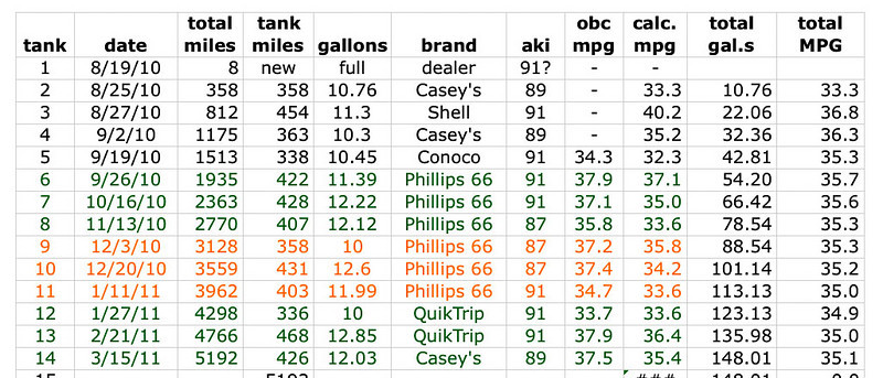 Spreadsheet showing MPG over the first 7 months - 5192 miles. <br /> <br /> General observations: Notice the MINI's OnBoard Computer (obc) almost always indicates 1-2 MPH higher than the spreadsheet calculations. Also notice that the 14 tank average for the first 5192 miles is 35.1 MPG.<br /> <br /> Mileage from tanks 6, 7, and 8 (green) were all Top Tier Premium, AKI 91, which delivered an average of 35.18 MPG.<br /> <br /> Tanks 9, 10 and 11 (87 AKI Regular - orange) gave me a 3-tank average of 34.46 MPG, so Regular delivered 0.72 fewer MPG than Premium - but during colder weather.<br /> <br /> I decided to extend the test to get more winter data from AKI 91. Tanks 12, 13, and 14 gave me a 3 tank average of 35.26 MPG beating the 87 AKI average by 0.80 MPG. <br /> <br /> Bottom line (so far): Premium is giving me a little better mileage than Regular, but only by about 2.2%. As of mid-March, 2011, Regular is selling for about $3.23/gal in my home town, and Premium is about $0.20/gal higher. So I'd pay about 6.2% more at the pump for Premium to get 2.2% better mileage. If cost was the only criteria, looks to me like Regular is the way to go.<br /> <br /> Of course cost is not really even an issue when the total difference between regular and premium is only about $2.50 per fillup.<br /> <br /> My subjective opinion, is that the car is a little more eager running Premium, but not by much. Then again, I haven't been driving the car very hard this winter because my daily commute is not long enough to get the oil warm - a hard driver might notice more performance difference?