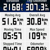 Our stats for Monday.  We were finding that 300 km was a long day on mostly gravel roads.