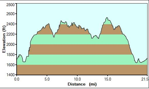 terrain profile.