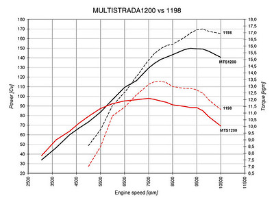 Ddyno chart comparing the crank outputs of both the Ducati Multistrada 1200 and Ducati 1198 with the expected conclusion: the Multistrada is a bit stronger low down, the 1198 kills it in the top end. More revealing is the extrapolation you can draw from the numbers: Ducati's funky chicken equals the 110bhp maximum output of both the R1200GS and Yamaha Super Tenere at just 6,500rpm. Weighing just 189kg (dry) this thing's going to fly.