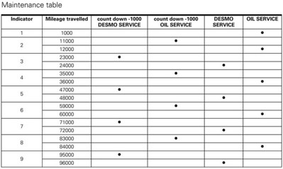 Ducati Multistrada 1200 - service intervals (NB: mileage shown in kilometers [Km])  Multistrada 1200 / 1200S 'How to & FAQs'
