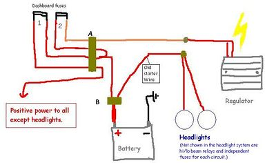 """The """"stock"""" wiring system (I've installed the DDL starter wires that are a much heavier guage than stock and are completely independent of the rest of the system, so the starter wiring is not shown). Regulator power passes through too many connections: 1st connection where the output joins the harness (orange wire), 2nd the four-prong plug (A), 3rd-4th at each end of the fuse, 5th through plug (A) again, 6th through the large plug (B) that allows the battery to be removed without tools. Each of these is a weak spot that can corrode and break down. Because the new DDL starter wires leave the old one unused, I was able to use it with a fuse and relay to seperately power the headlights."""