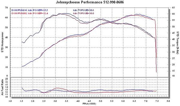 Dyno sheet - upper pair of lines is torque. Lower climbing pair is HP.  Red is before tuning, blue is after.