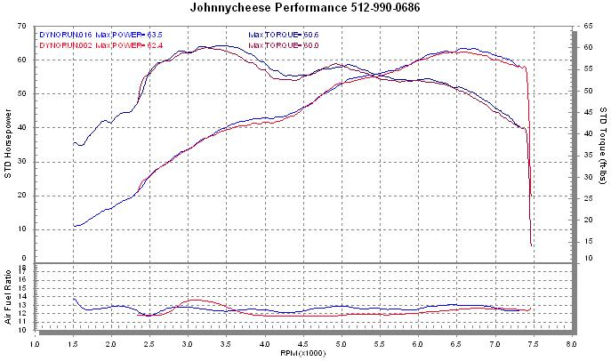 Dyno sheet - upper pair of lines is torque.<br /> Lower climbing pair is HP.<br /> <br /> Red is before tuning, blue is after.