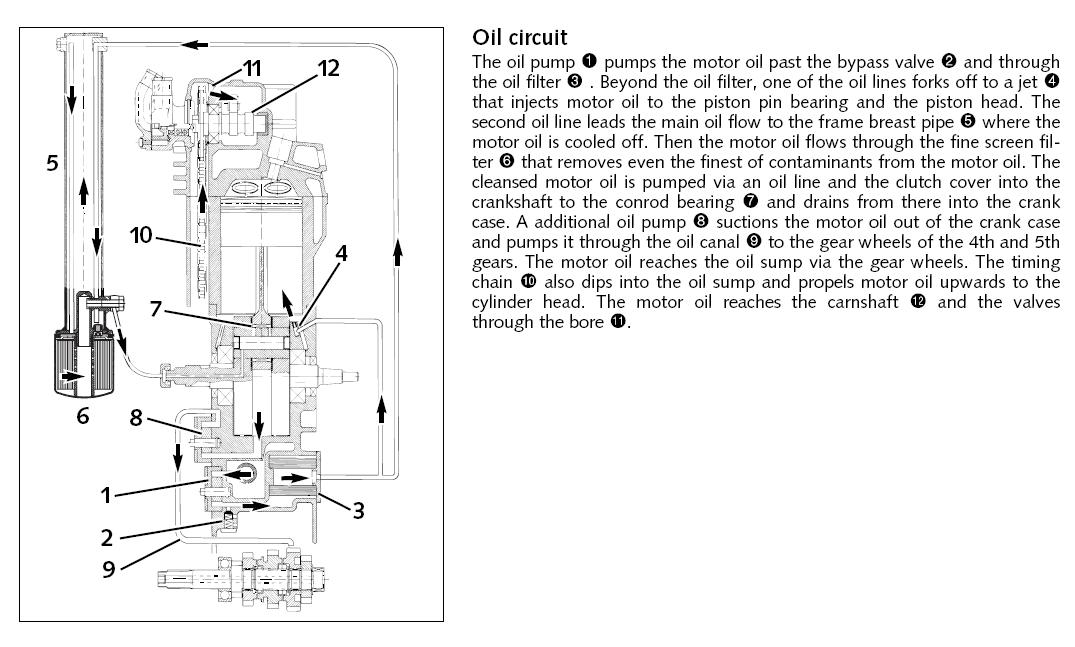 LC4 oiling system