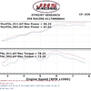 """BMW R1200GS Dyno Chart<br /> See here for R1200GS PCIII installation instructions: <br />  <a href=""""http://www.motorcycleinfo.co.uk/index.cfm?fa=contentGeneric.sfjsxqzbkjrcgwel&pageId=425926"""">http://www.motorcycleinfo.co.uk/index.cfm?fa=contentGeneric.sfjsxqzbkjrcgwel&pageId=425926</a>"""