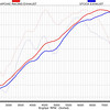 R1200GS dyno chart - comparison for Akrapovic full system against standard GS exhaust