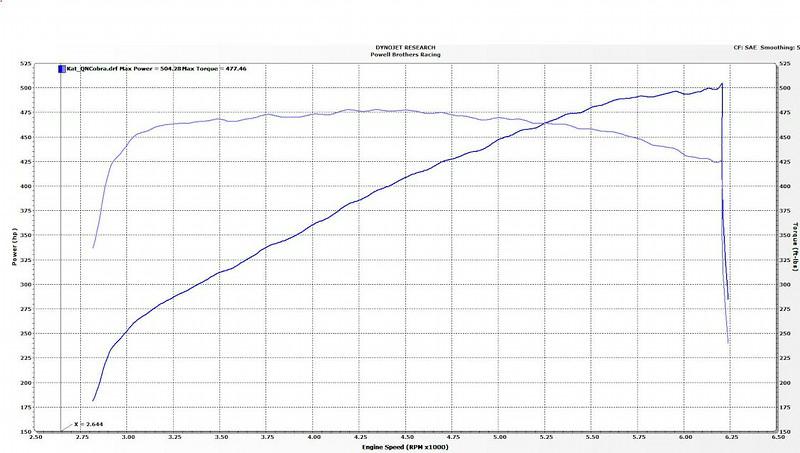 Stock Dyno chart (w/ Kooks axle back exhaust)
