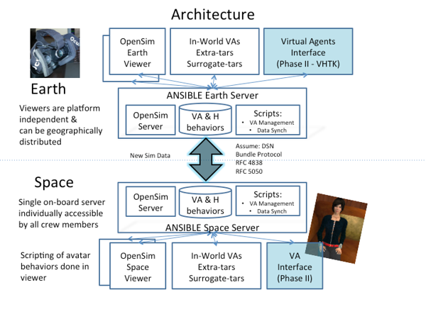 System architecture for the two virtual world ecosystem servers: One in the Mars HI SEAS Habitat in Hawaii for crew to use, and one in CA for world-wide friends and family to sue on alternate days. ANSIBLE Virtual Ecosystem for NASA and the HI SEAS 4 Mission 2016