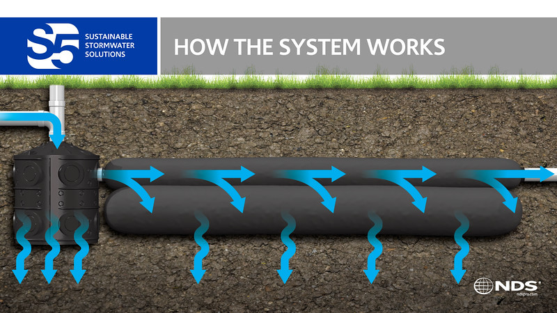 S5: How The System Works Slide