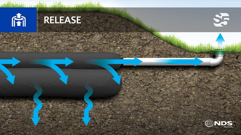 S5: Release Slide
