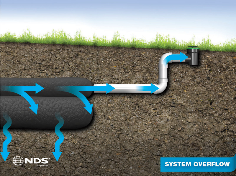 S5 System Overflow Illustration