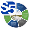 S5 Benefits
