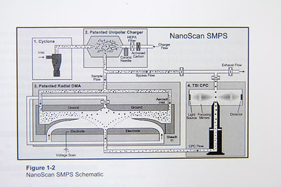 NanoScan Machine