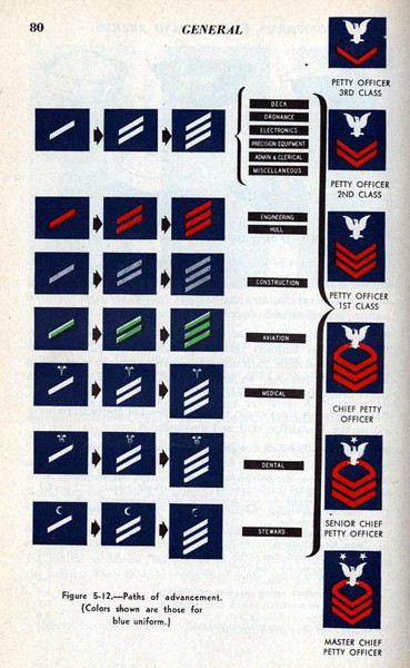 US NAVY Paths of advancement.  Rate patches for dress blue uniforms.
