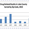 Drug deaths 3