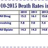 Drug deaths 9