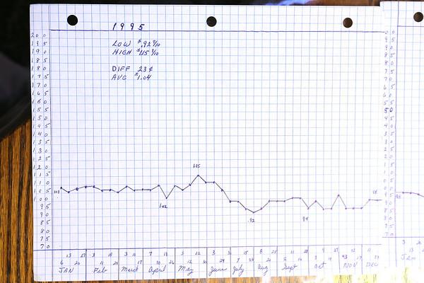 Gas Price Charts